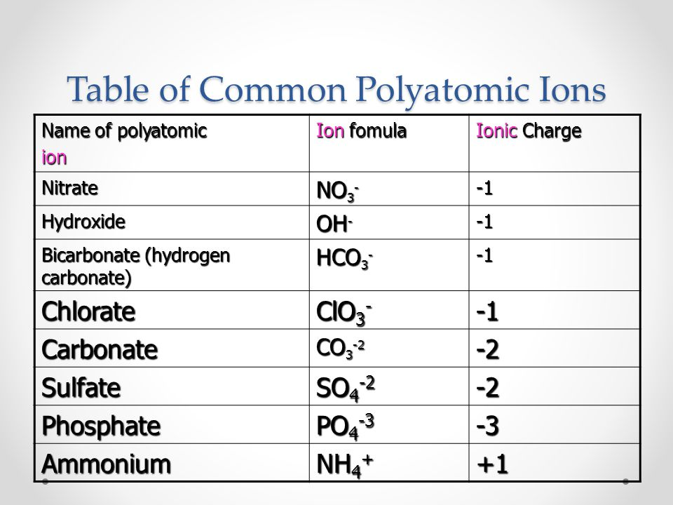 Table of Common Polyatomic Ions Name of polyatomic ion Ion fomula Ionic Charge Nitrate NO 3 - Hydroxide OH - Bicarbonate (hydrogen carbonate) HCO 3 - Chlorate ClO 3 - Carbonate CO 3 -2 -2 Sulfate SO 4 -2 -2 Phosphate PO 4 -3 -3 Ammonium NH 4 + +1