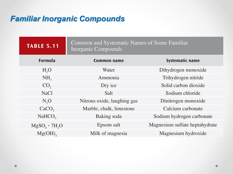 Familiar Inorganic Compounds