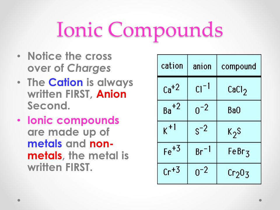 Ionic Compounds Notice the cross over of Charges The Cation is always written FIRST, Anion Second.
