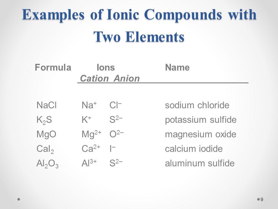 9 Formula IonsName Cation Anion NaClNa + Cl – sodium chloride K 2 SK + S 2– potassium sulfide MgOMg 2+ O 2– magnesium oxide CaI 2 Ca 2+ I – calcium iodide Al 2 O 3 Al 3+ S 2– aluminum sulfide Examples of Ionic Compounds with Two Elements