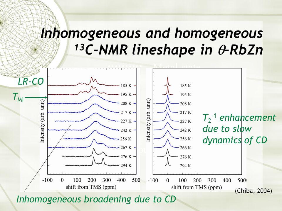 Inhomogeneous and homogeneous 13 C-NMR lineshape in  -RbZn Metal state T 2 measurement Double peak about 90 K & 70 K Below 30 K T MI LR-CO Inhomogeneous broadening due to CD T 2 -1 enhancement due to slow dynamics of CD (Chiba, 2004)