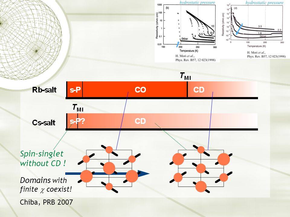  -phase Salts Spin-singlet without CD ! Domains with finite  coexist! Chiba, PRB 2007