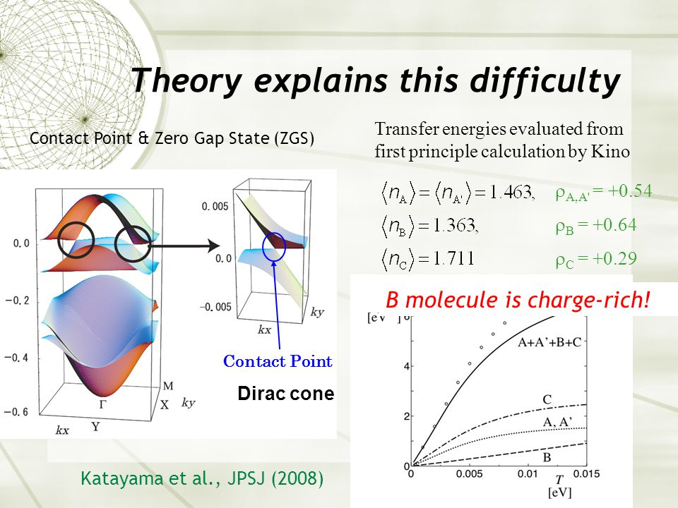 Contact Point Dirac cone Theory explains this difficulty Transfer energies evaluated from first principle calculation by Kino  A,A = +0.54  B = +0.64  C = +0.29 Katayama et al., JPSJ (2008) B molecule is charge-rich.