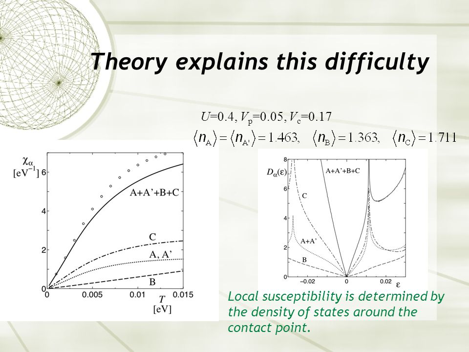Theory explains this difficulty Local susceptibility is determined by the density of states around the contact point.