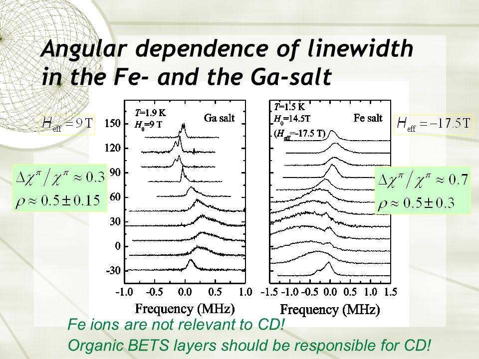 Angular dependence of linewidth in the Fe- and the Ga-salt Fe ions are not relevant to CD.