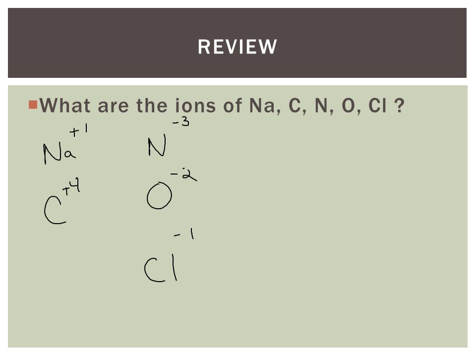 REVIEW  What are the ions of Na, C, N, O, Cl ?