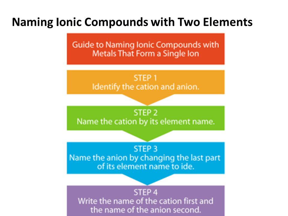 Naming Ionic Compounds with Two Elements