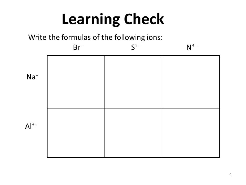 9 Learning Check Write the formulas of the following ions: Br − S 2− N 3− Na + Al 3+
