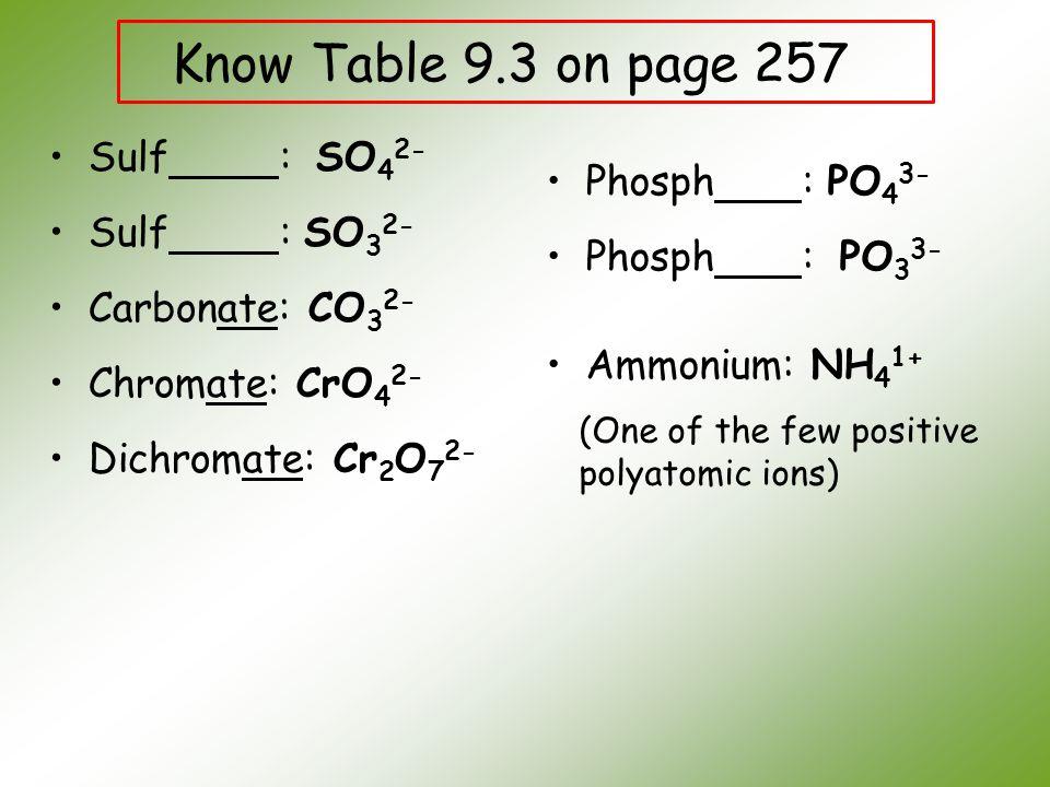 Sulf : SO 4 2- Sulf : SO 3 2- Carbonate: CO 3 2- Chromate: CrO 4 2- Dichromate: Cr 2 O 7 2- Phosph : PO 4 3- Phosph : PO 3 3- Ammonium: NH 4 1+ Know T