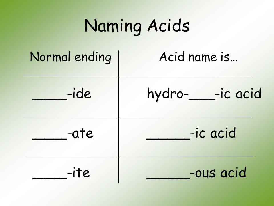 Naming Acids Normal ending ____-ide ____-ate ____-ite Acid name is… hydro-___-ic acid _____-ic acid _____-ous acid