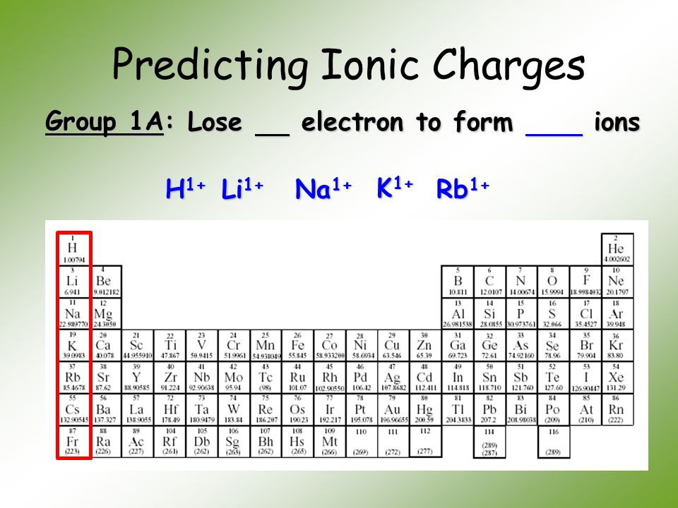 Predicting Ionic Charges Group 1A: Lose electron to form ions H 1+ Li 1+ Na 1+ K 1+ Rb 1+