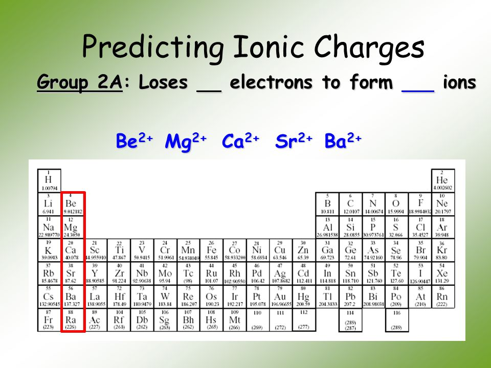 Predicting Ionic Charges Group 2A: Loses electrons to form ions Be 2+ Mg 2+ Ca 2+ Sr 2+ Ba 2+