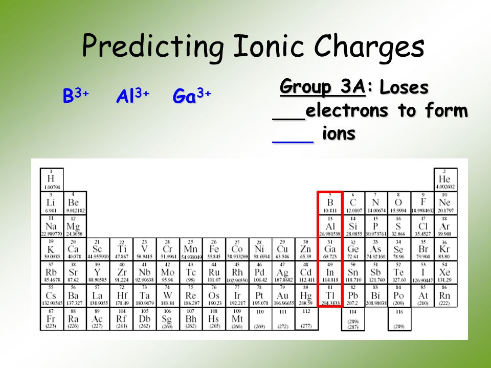 Predicting Ionic Charges Group 3A: Loses electrons to form Loses electrons to form ions ions B 3+ Al 3+ Ga 3+