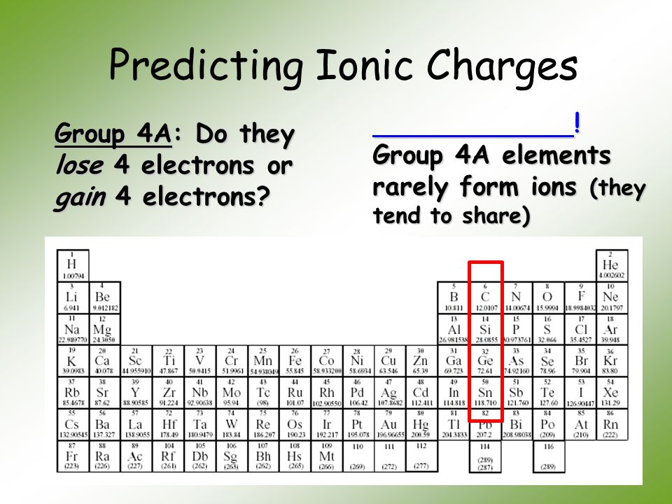 Predicting Ionic Charges Group 4A: Do they lose 4 electrons or gain 4 electrons? ! Group 4A elements rarely form ions (they tend to share) ! Group 4A