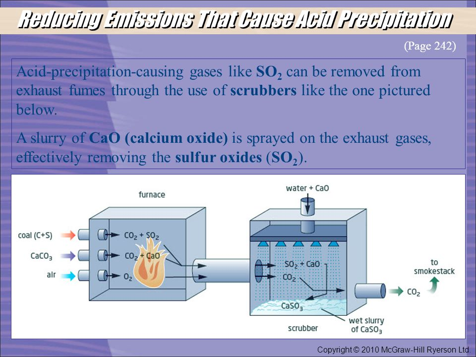 Reducing Emissions That Cause Acid Precipitation Copyright © 2010 McGraw-Hill Ryerson Ltd. Acid-precipitation-causing gases like SO 2 can be removed f