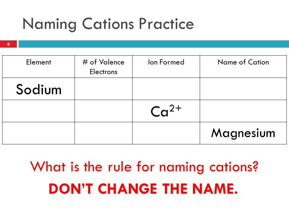 Naming Cations Practice Element# of Valence Electrons Ion FormedName of Cation Sodium1Na + Sodium Calcium2Ca 2+ Calcium Magnesium 2Mg 2+ Magnesium Wha