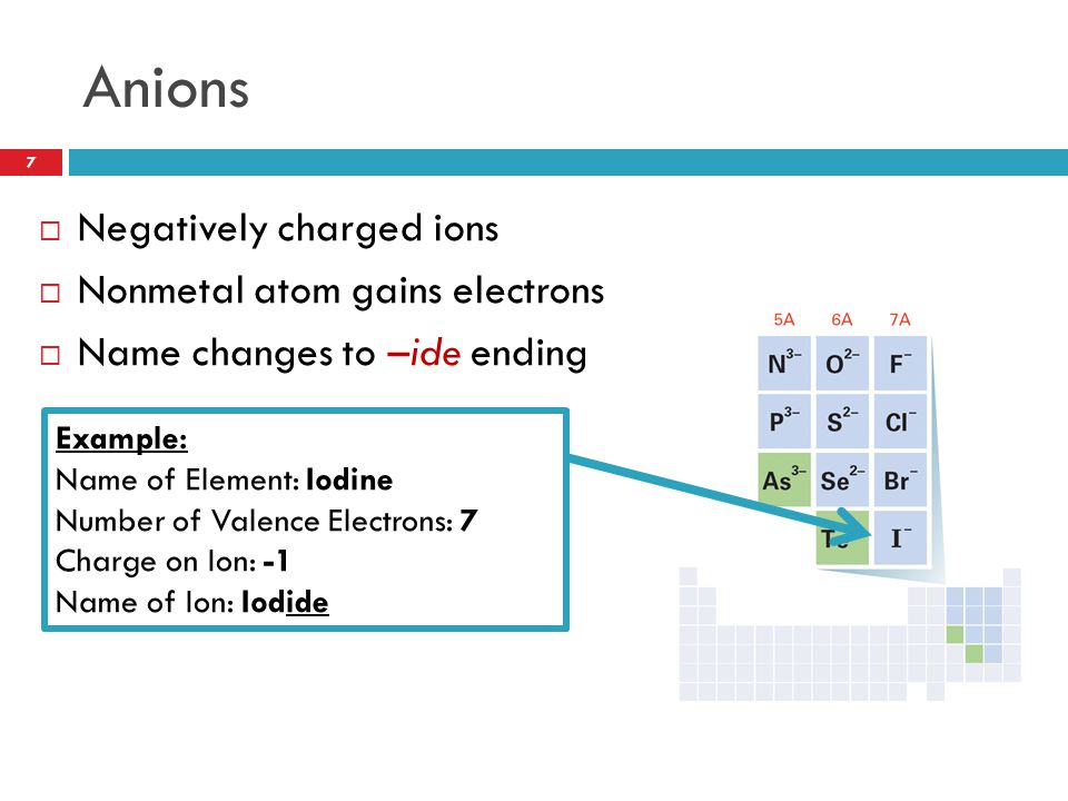 Naming Anions Practice Element# of Valence ElectronsIon FormedName of Anion Nitrogen5N 3- Nitride Sulfur6S 2- Sulfide Fluorine7F-F- Fluoride What is the rule for naming anions.