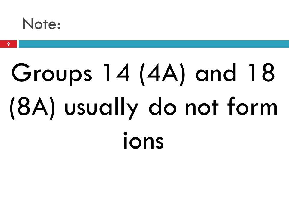Writing Formulas w/ Polyatomic Ions Example  Write the formula for Ammonium Sulfide.