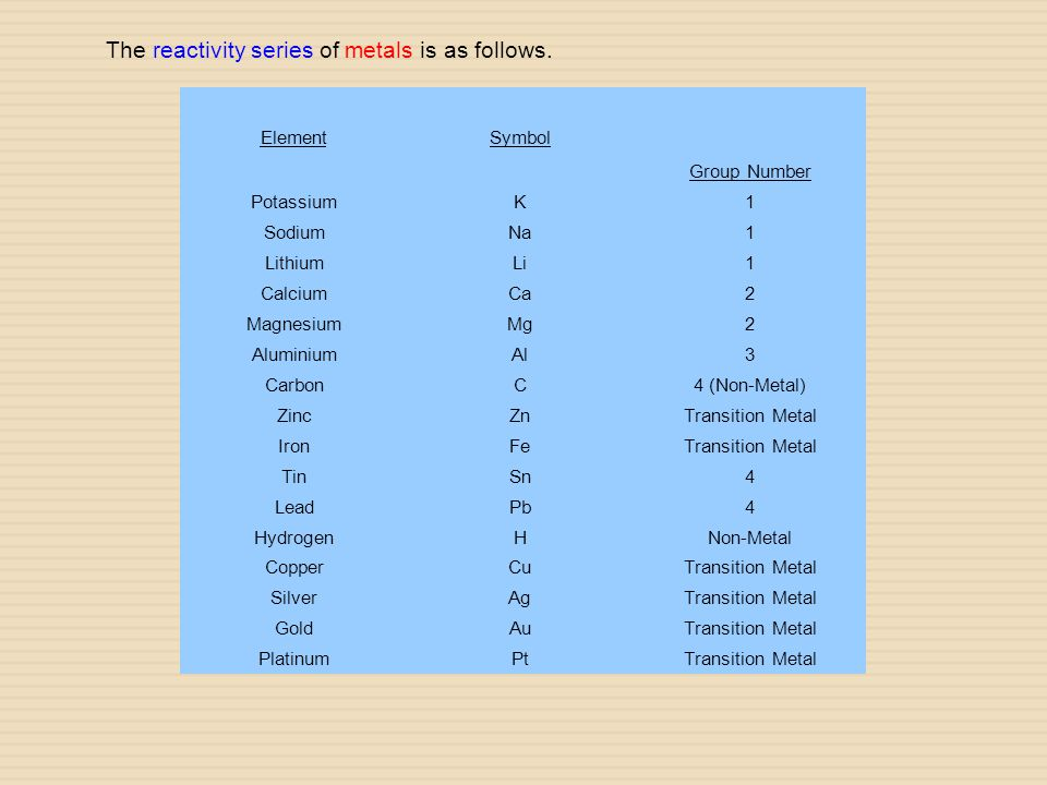 ElementSymbol Group Number PotassiumK1 SodiumNa1 LithiumLi1 CalciumCa2 MagnesiumMg2 AluminiumAl3 CarbonC4 (Non-Metal) ZincZnTransition Metal IronFeTra