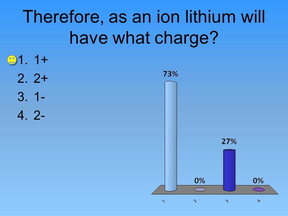 Therefore, as an ion lithium will have what charge? 1.1+ 2.2+ 3.1- 4.2-