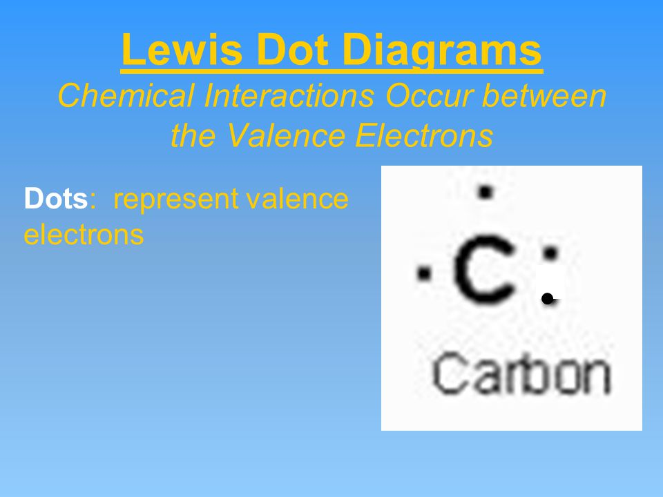 Lewis Dot Diagrams Chemical Interactions Occur between the Valence Electrons Dots: represent valence electrons