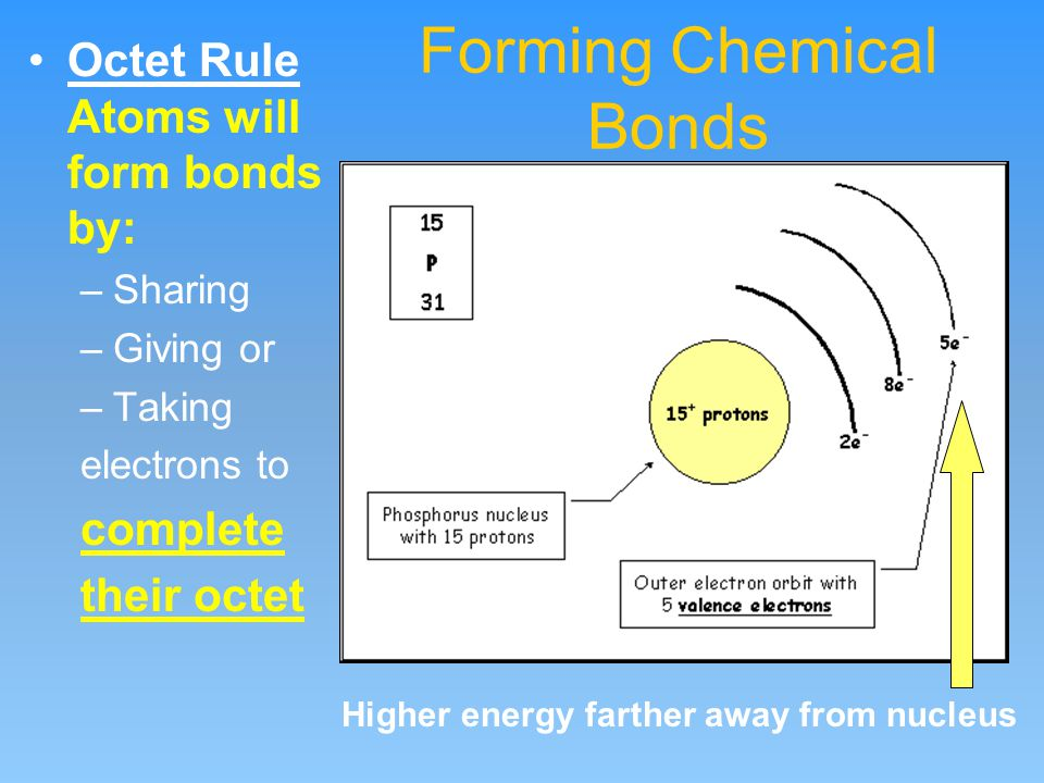 Forming Chemical Bonds Octet Rule Atoms will form bonds by: –Sharing –Giving or –Taking electrons to complete their octet Higher energy farther away from nucleus