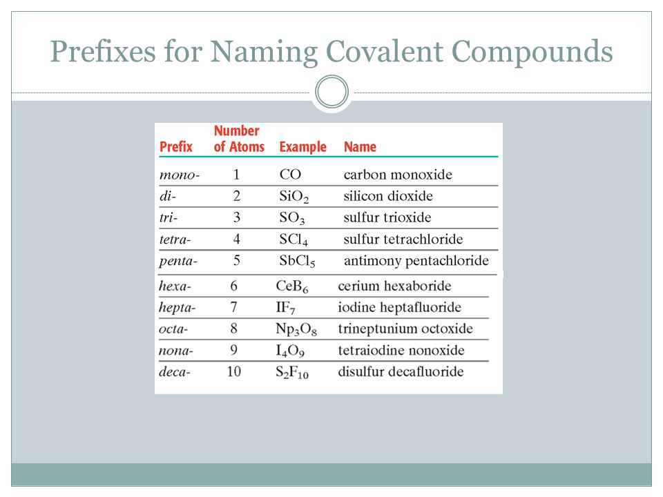 Prefixes for Naming Covalent Compounds