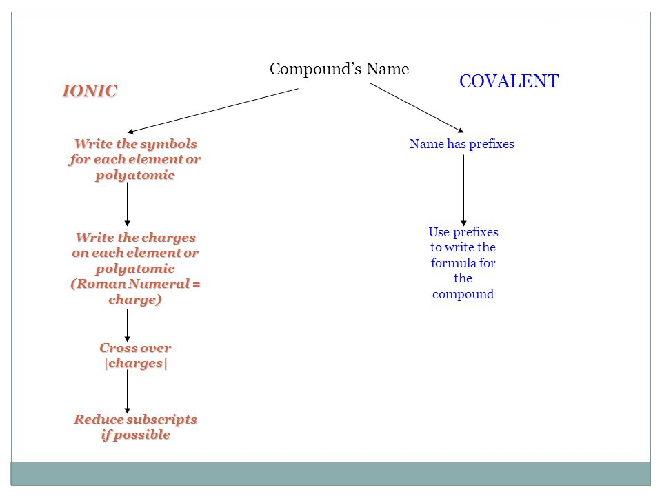 Compound's Name Name has prefixes Use prefixes to write the formula for the compound COVALENT IONIC Write the symbols for each element or polyatomic W