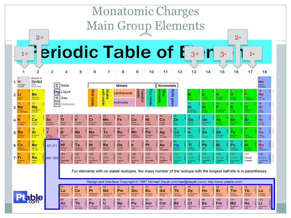 Common Monatomic Ions d-Block and Group 14