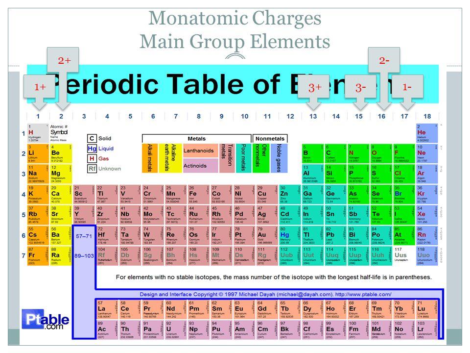 Practice Write formulas for the following:  Copper (II) nitrate  Potassium iodide  Sodium hydroxide  Ammonium acetate  Calcium carbonate  Potassium permanganate  Sodium sulfate  Iron (III) nitrate