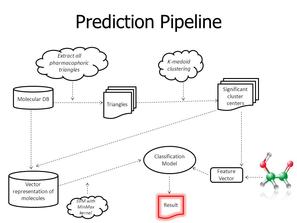 Prediction Pipeline Molecular DB Extract all pharmacophoric triangles K-medoid clustering Significant cluster centers Triangles Classification Model Vector representation of molecules SVM with MinMax kernel Feature Vector Result