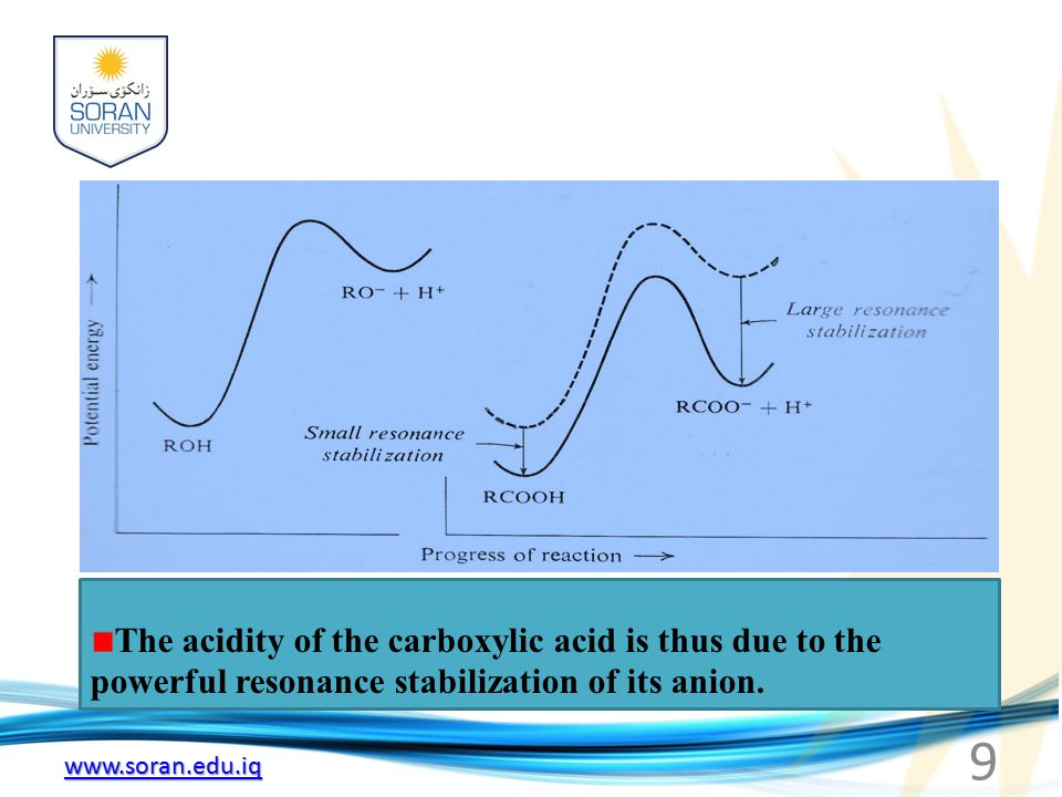 www.soran.edu.iq 9 The acidity of the carboxylic acid is thus due to the powerful resonance stabilization of its anion.
