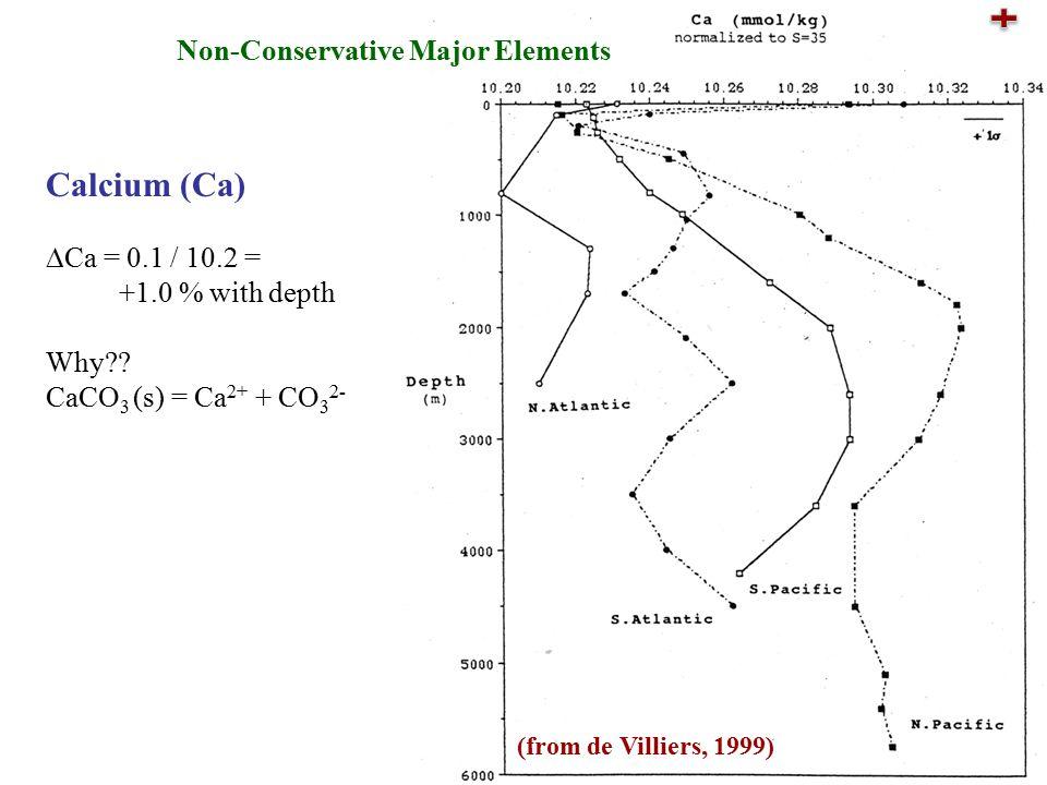 Calcium (Ca)  Ca = 0.1 / 10.2 = +1.0 % with depth Why .