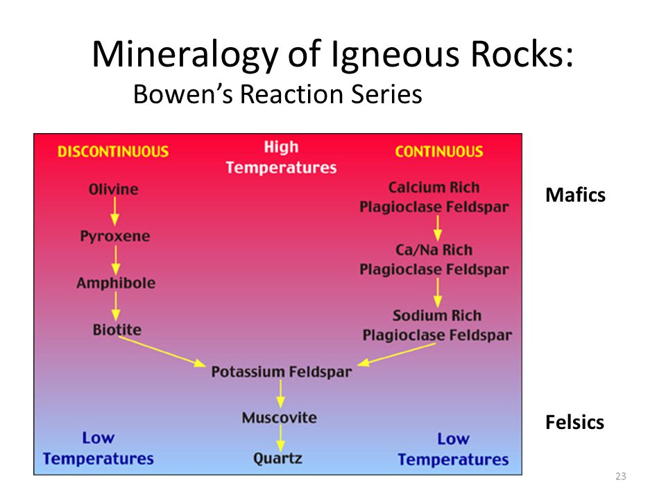 Mineralogy of Igneous Rocks: Bowen's Reaction Series 23 Felsics Mafics