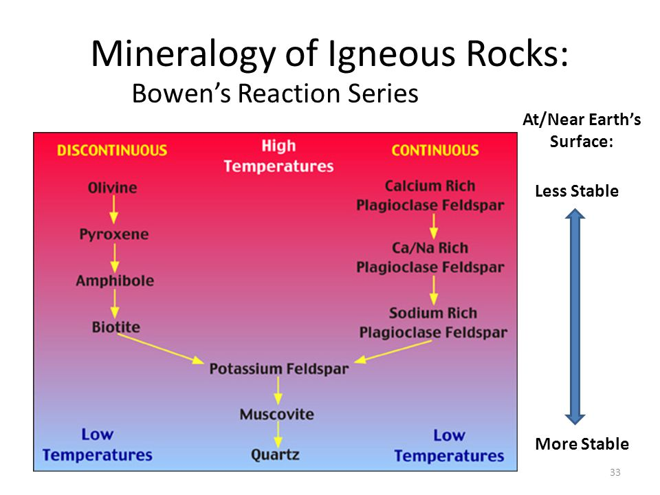 Mineralogy of Igneous Rocks: Bowen's Reaction Series 33 Less Stable More Stable At/Near Earth's Surface: