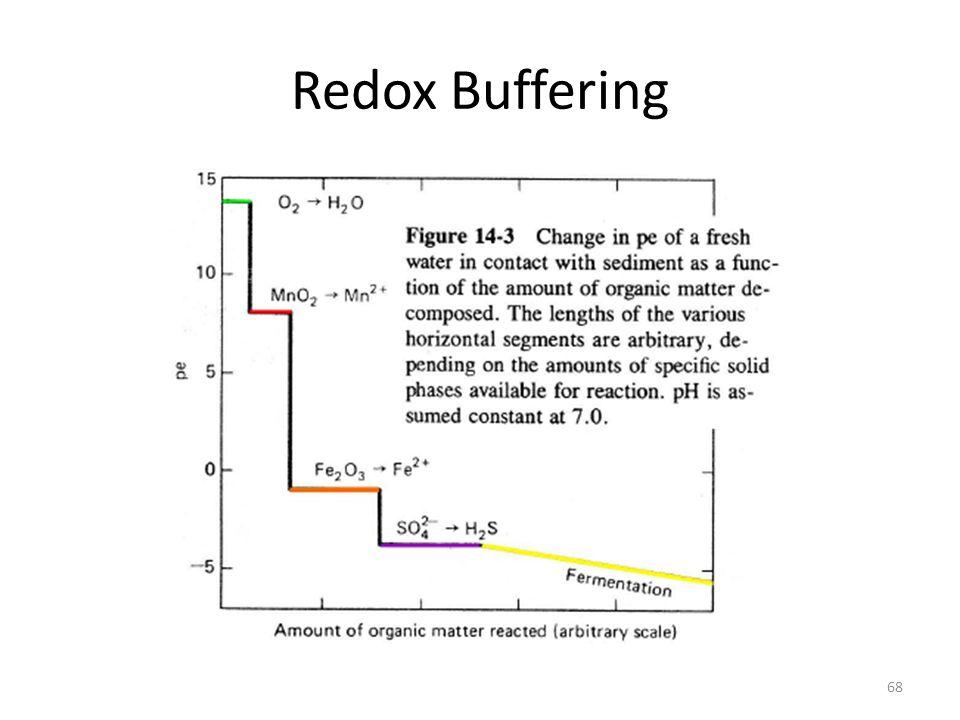 Redox Buffering 68