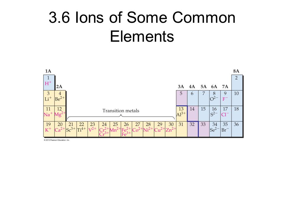 3.6 Ions of Some Common Elements © 2013 Pearson Education, Inc.