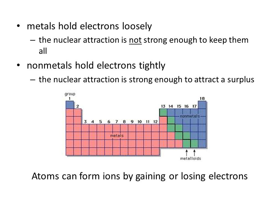 metals hold electrons loosely – the nuclear attraction is not strong enough to keep them all nonmetals hold electrons tightly – the nuclear attraction is strong enough to attract a surplus Atoms can form ions by gaining or losing electrons