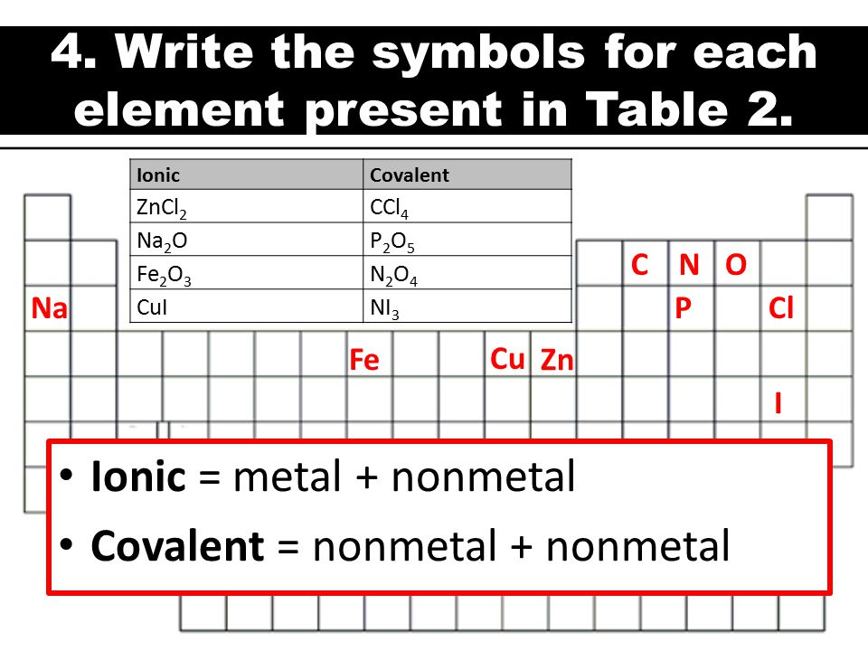 4.Write the symbols for each element present in Table 2.
