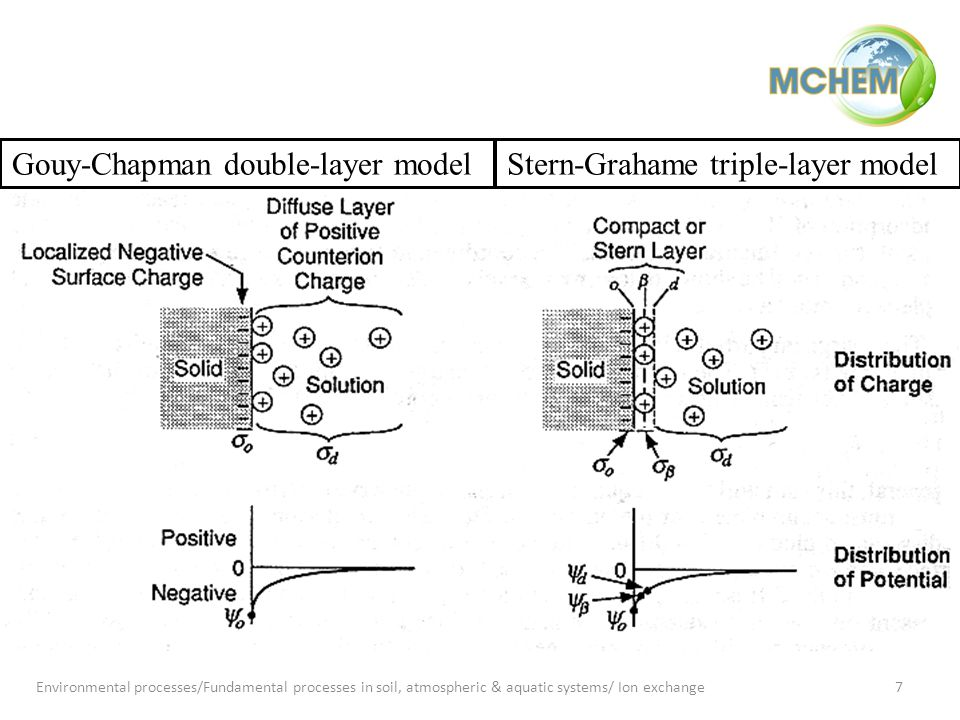 7 Gouy-Chapman double-layer modelStern-Grahame triple-layer model Environmental processes/Fundamental processes in soil, atmospheric & aquatic systems/ Ion exchange