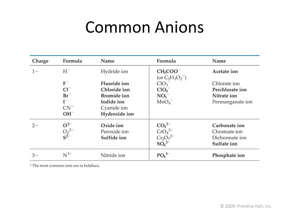 © 2009, Prentice-Hall, Inc. Common Anions