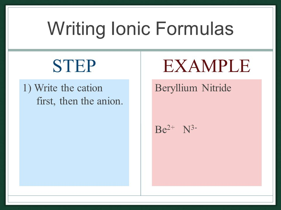 Writing Ionic Formulas STEP 1) Write the cation first, then the anion.
