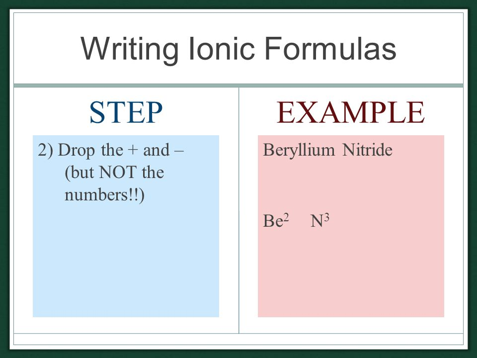 Writing Ionic Formulas STEP 2) Drop the + and – (but NOT the numbers!!) EXAMPLE Beryllium Nitride Be 2 N 3
