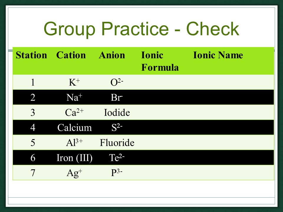 Group Practice - Check StationCationAnionIonic Formula Ionic Name 1K+K+ O 2- 2Na + Br - 3Ca 2+ Iodide 4CalciumS 2- 5Al 3+ Fluoride 6Iron (III)Te 2- 7Ag + P 3-