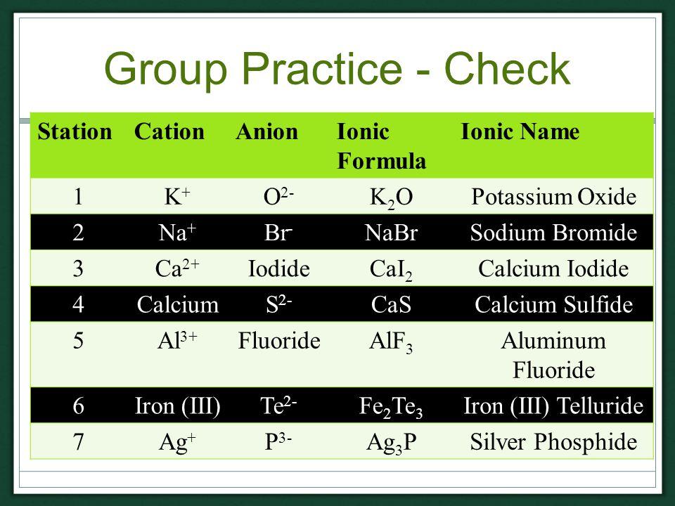 Group Practice - Check StationCationAnionIonic Formula Ionic Name 1K+K+ O 2- K2OK2OPotassium Oxide 2Na + Br - NaBrSodium Bromide 3Ca 2+ IodideCaI 2 Calcium Iodide 4CalciumS 2- CaSCalcium Sulfide 5Al 3+ FluorideAlF 3 Aluminum Fluoride 6Iron (III)Te 2- Fe 2 Te 3 Iron (III) Telluride 7Ag + P 3- Ag 3 PSilver Phosphide