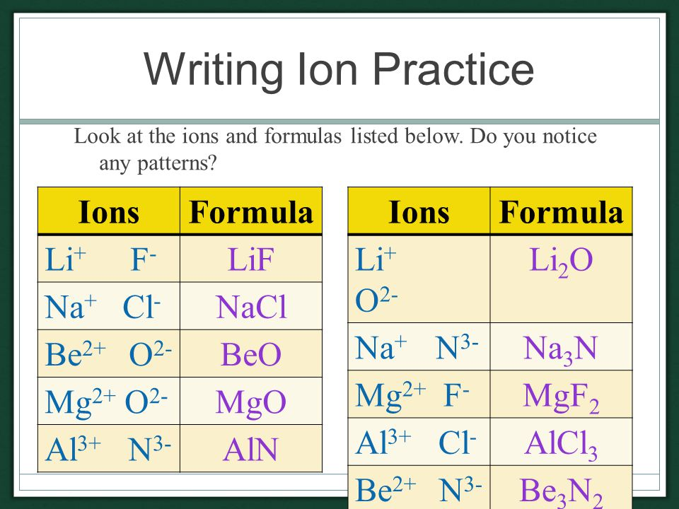 Writing Ion Practice Look at the ions and formulas listed below.