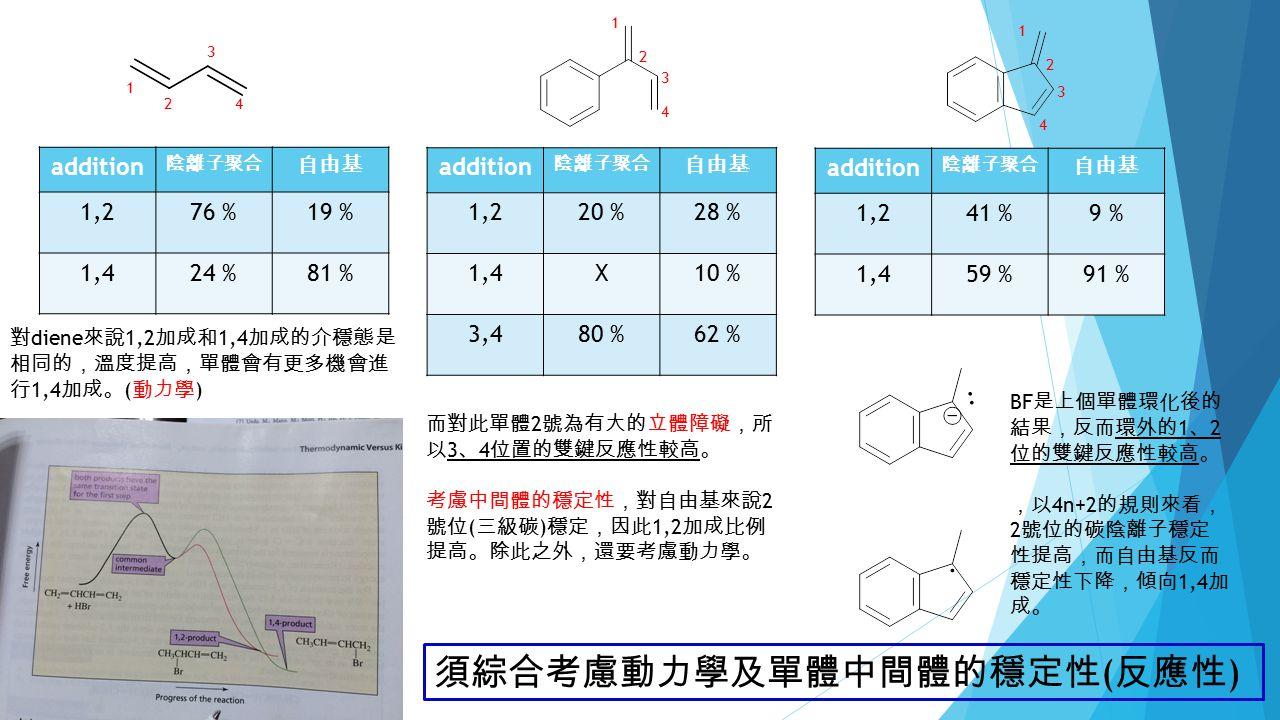 addition 陰離子聚合 自由基 1,276 %19 % 1,424 %81 % addition 陰離子聚合 自由基 1,220 %28 % 1,4X10 % 3,480 %62 % addition 陰離子聚合 自由基 1,241 %9 % 1,459 %91 % 1 2 3 4 1 2 3 4 1 2 3 4 對 diene 來說 1,2 加成和 1,4 加成的介穩態是 相同的 , 溫度提高 , 單體會有更多機會進 行 1,4 加成 。 ( 動力學 ) 而對此單體 2 號為有大的立體障礙 , 所 以 3 、 4 位置的雙鍵反應性較高 。 考慮中間體的穩定性 , 對自由基來說 2 號位 ( 三級碳 ) 穩定 , 因此 1,2 加成比例 提高 。 除此之外 , 還要考慮動力學 。 BF 是上個單體環化後的 結果 , 反而環外的 1 、 2 位的雙鍵反應性較高 。 , 以 4n+2 的規則來看 , 2 號位的碳陰離子穩定 性提高 , 而自由基反而 穩定性下降 , 傾向 1,4 加 成 。 須綜合考慮動力學及單體中間體的穩定性 ( 反應性 )