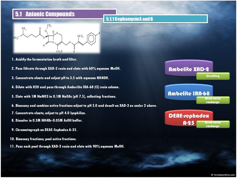 5.1 Anionic Compounds 5.1.1 Cephamycin A and B 1. Acidify the fermentation broth and filter.