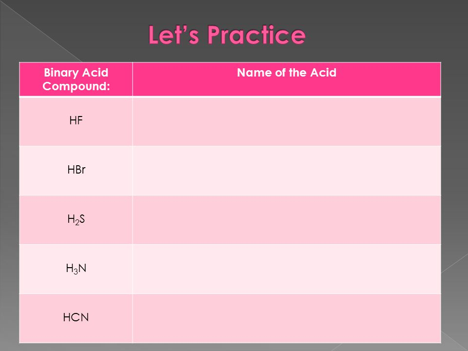 Binary Acid Compound: Name of the Acid HF HBr H2SH2S H3NH3N HCN