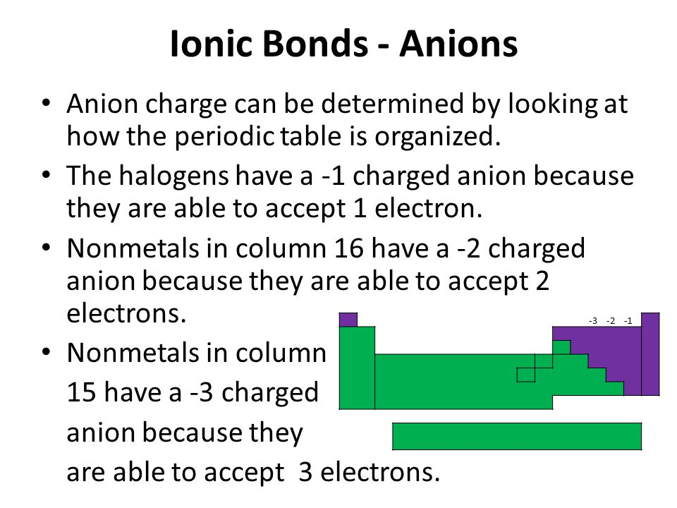 Ionic Bonds - Anions Anion charge can be determined by looking at how the periodic table is organized.